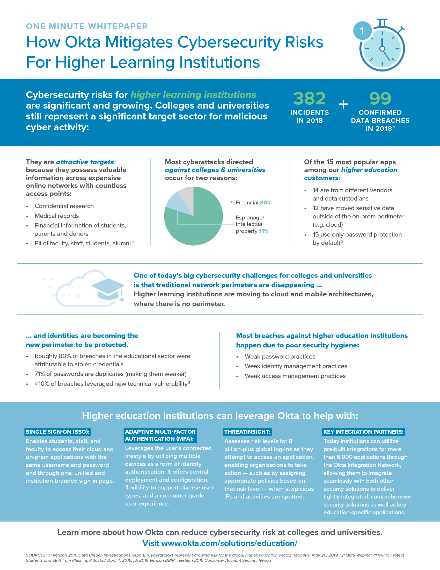 Mitigating Cybersecurity Risks For Higher Learning Institutions