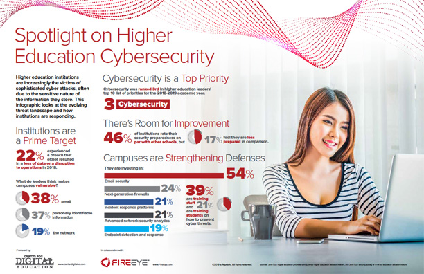 Spotlight on Higher Education Cybersecurity
