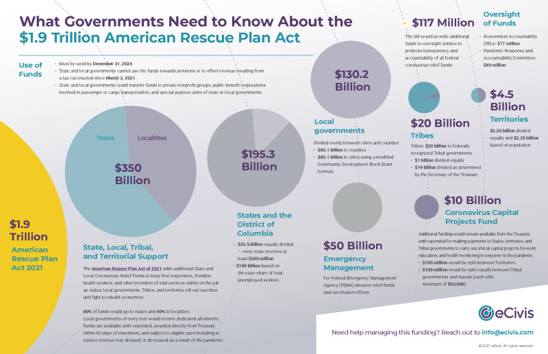 What Governments Need to Know about the $1.9 Trillion American Rescue Plan Act
